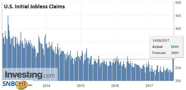 U.S. Initial Jobless Claims, 14 September 2017