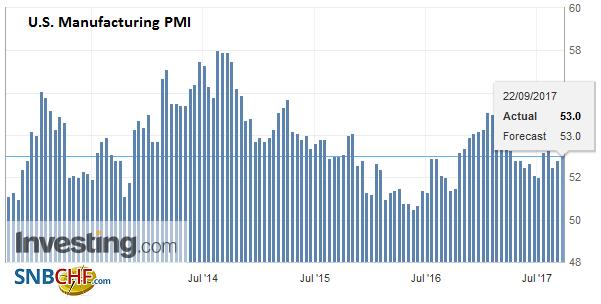 U.S. Manufacturing PMI, Sep 2017