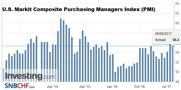 U.S. Markit Composite Purchasing Managers Index (PMI), August 2017