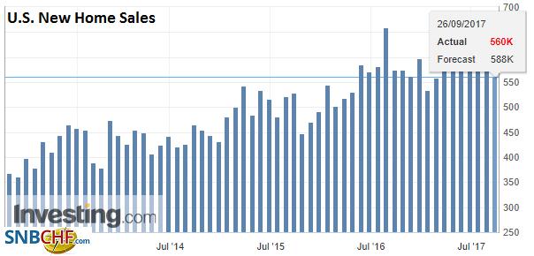 U.S. New Home Sales, Aug 2017