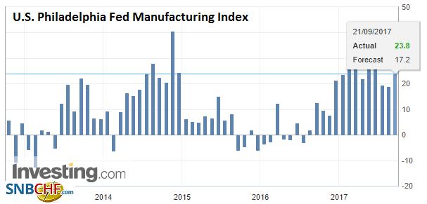 U.S. Philadelphia Fed Manufacturing Index, Sep 2017