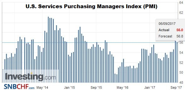 U.S. Services Purchasing Managers Index (PMI), August 2017