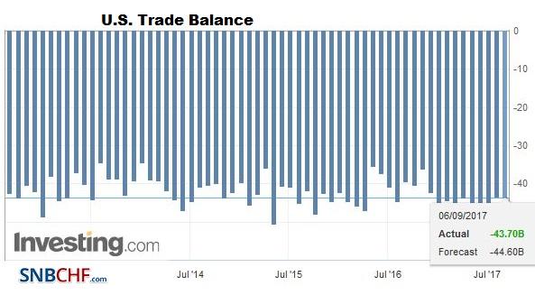 U.S. Trade Balance, July 2017