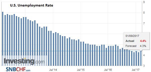 U.S. Unemployment Rate, Aug 2017