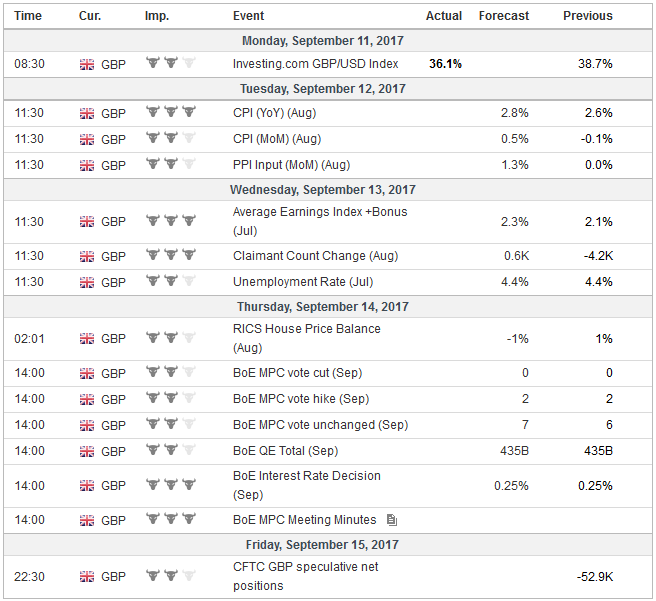 Economic Events: United Kingdom, Week September 11