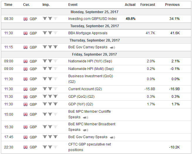 Economic Events: United Kingdom, Week September 25