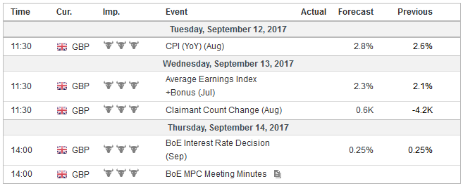 Economic Events: United States, Week September 11