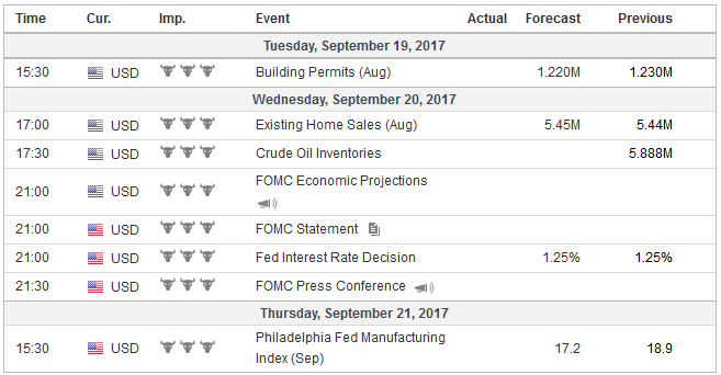Economic Events: United States, Week September 18