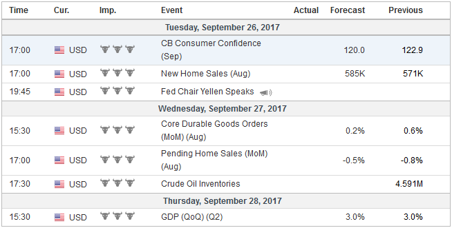 Economic Events: United States, Week September 25