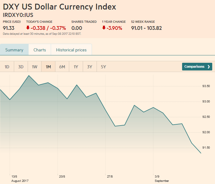 US Dollar Currency Index, September 09