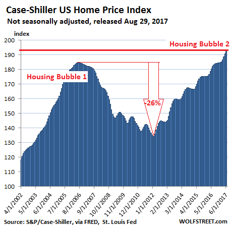 Case-Shiller US Home Price Index, April 2002 - Jun 2017