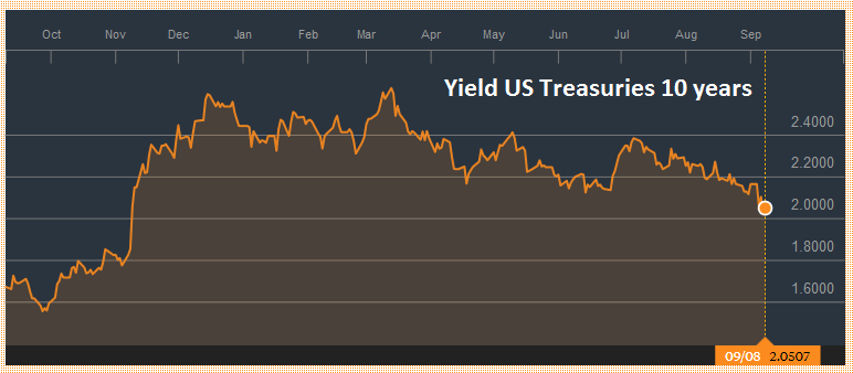Yield US Treasuries 10 years, September 2016 - September 2017