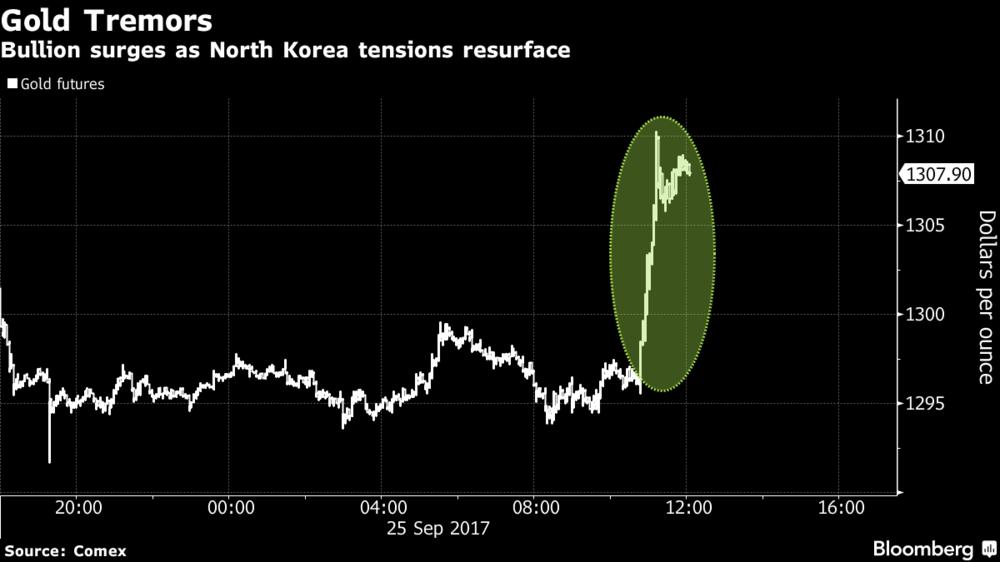 Gold Tremors, 25 September 2017