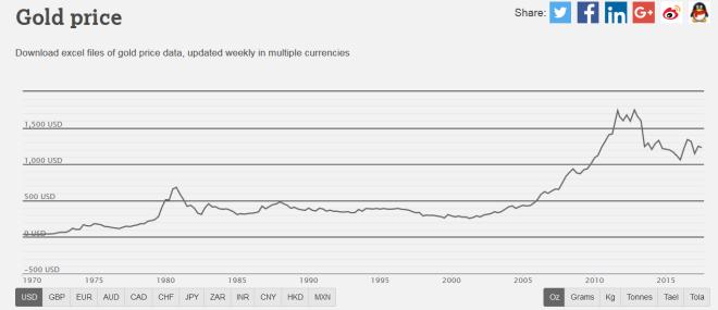 Gold Price, 1970 - 2015
