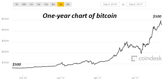 One Year Chart of Bitcoin, Oct 2016 - Jul 2017
