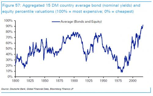Average Bonds and Equity, 1800 - 2014