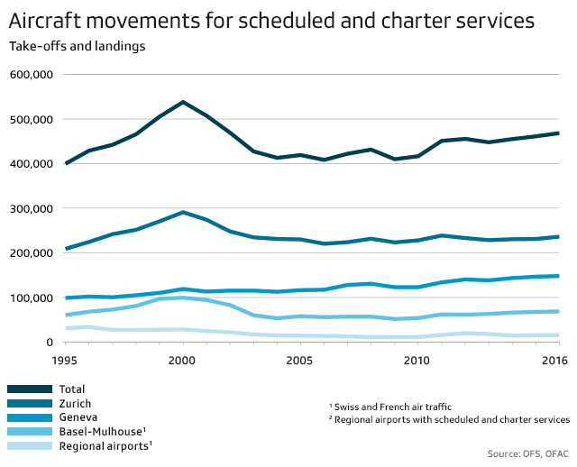 Aircraft movements for scheduled and charter services, 1995 - 2016