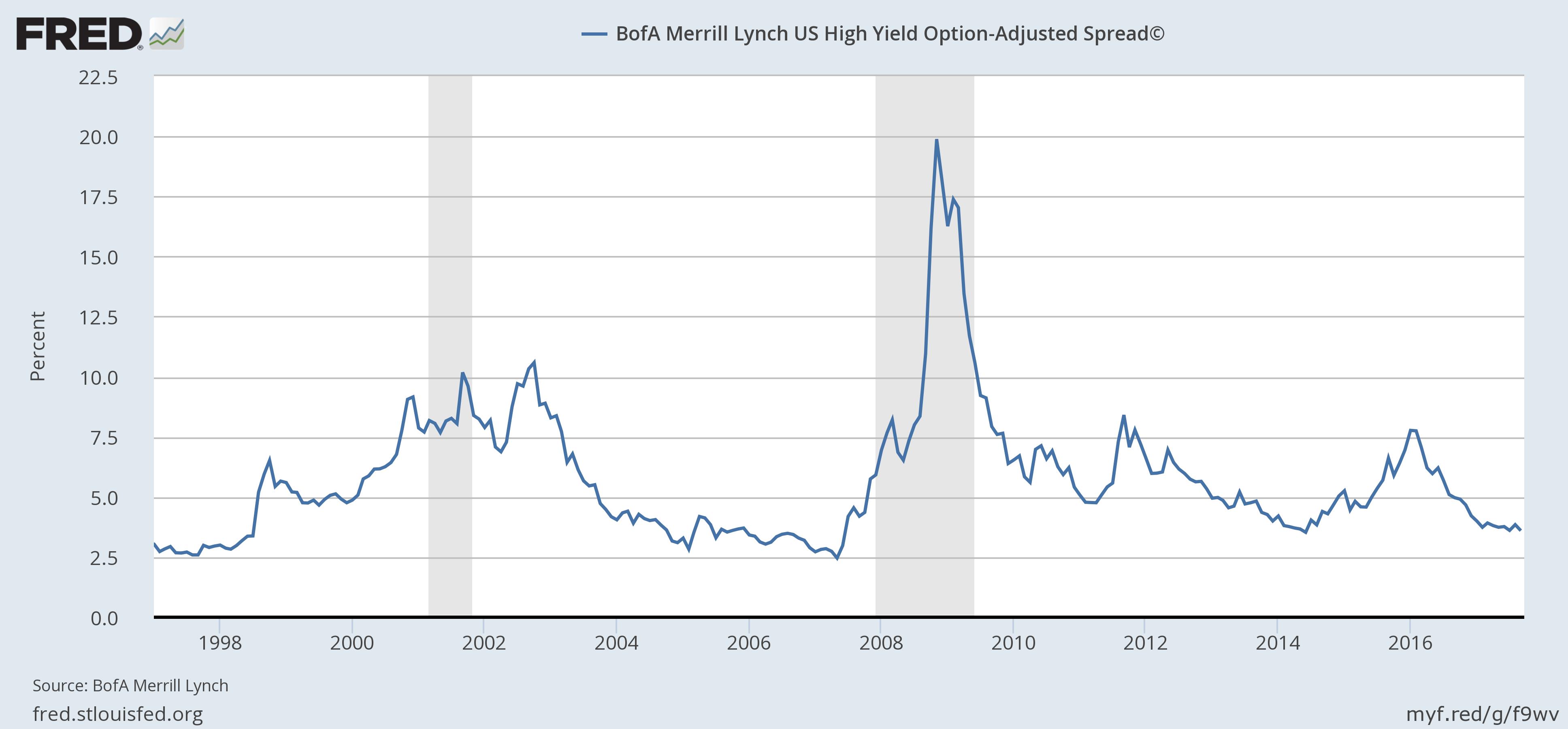 BofA Merrill Lynch US High Yield, 1998 - 2016