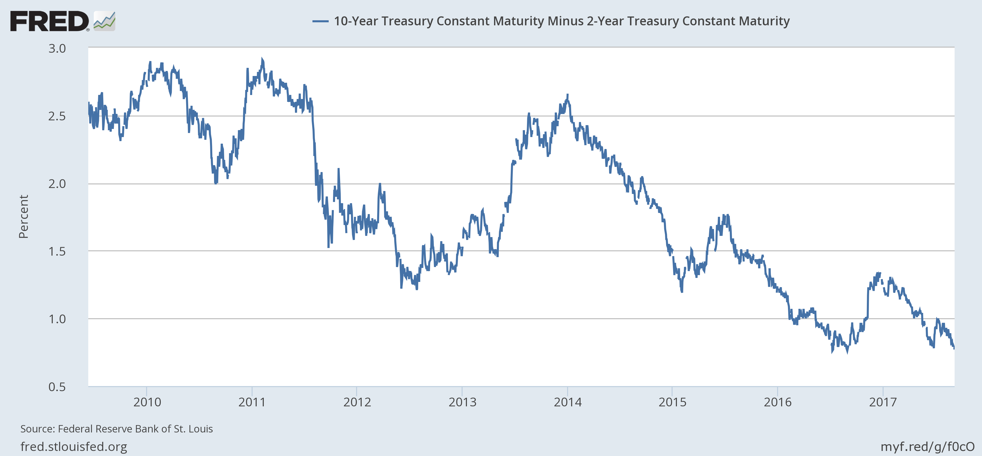 10 Year Treasury Constant Maturity Minus 2 Year Treasury Constant Maturity, 2010 - 2017