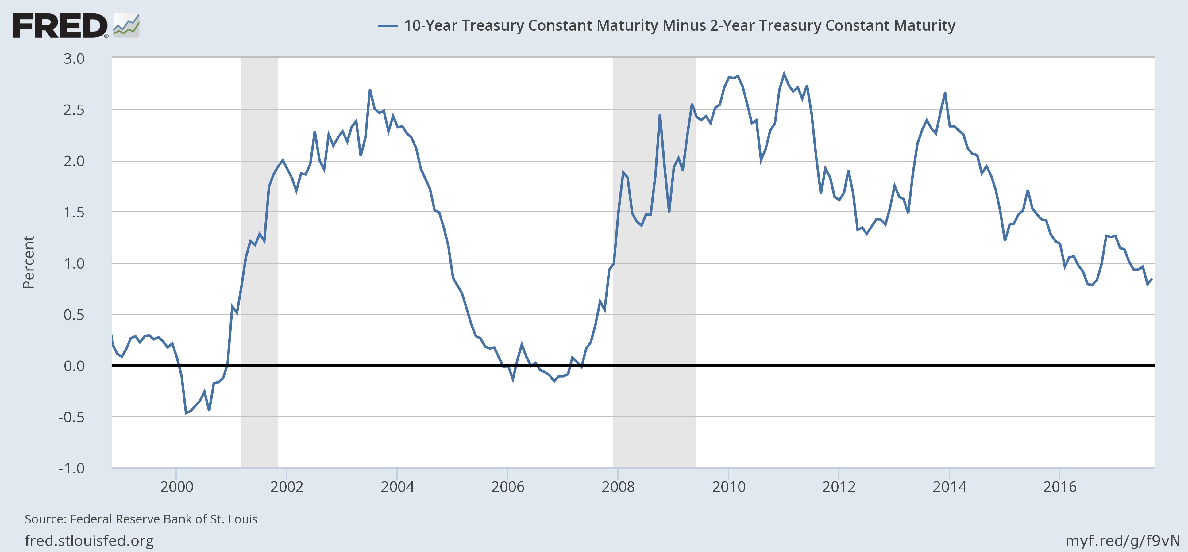 US 10 Year Treasury Constant Maturity, 2000 - 2017