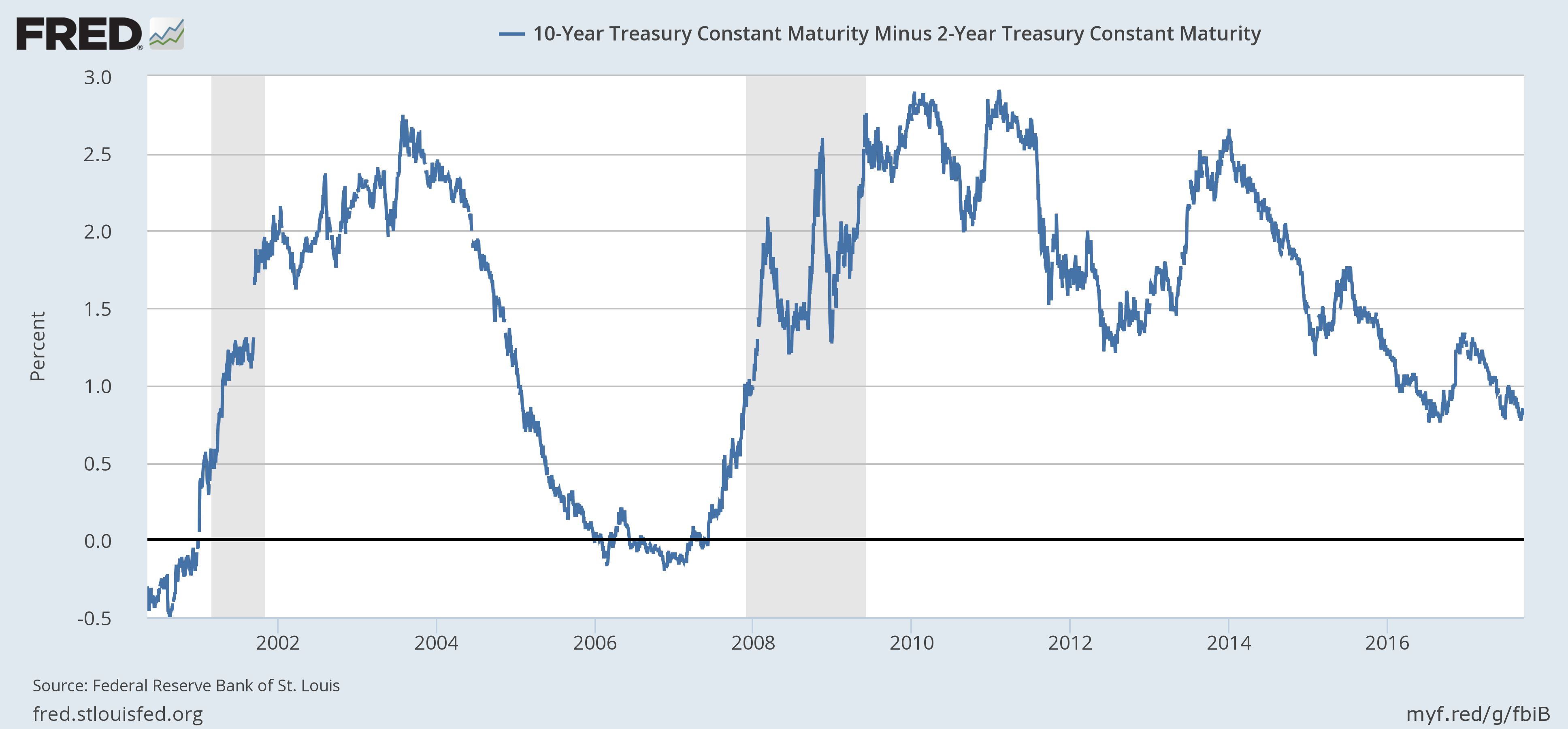 US 10 Year Treasury Constant Maturity, 2002 - 2017