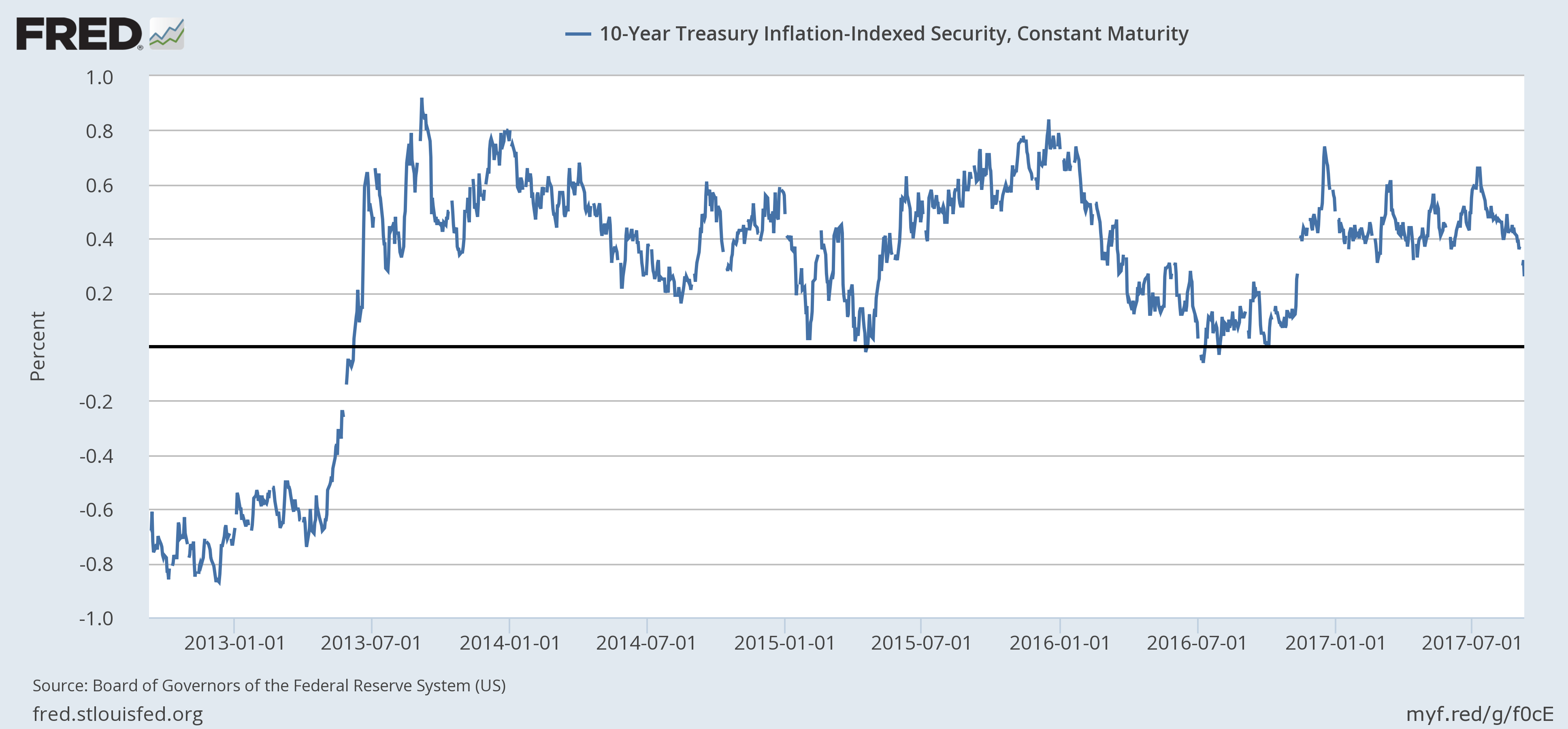 US 10 Year Treasury Inflation, Jan 2013 - 2017