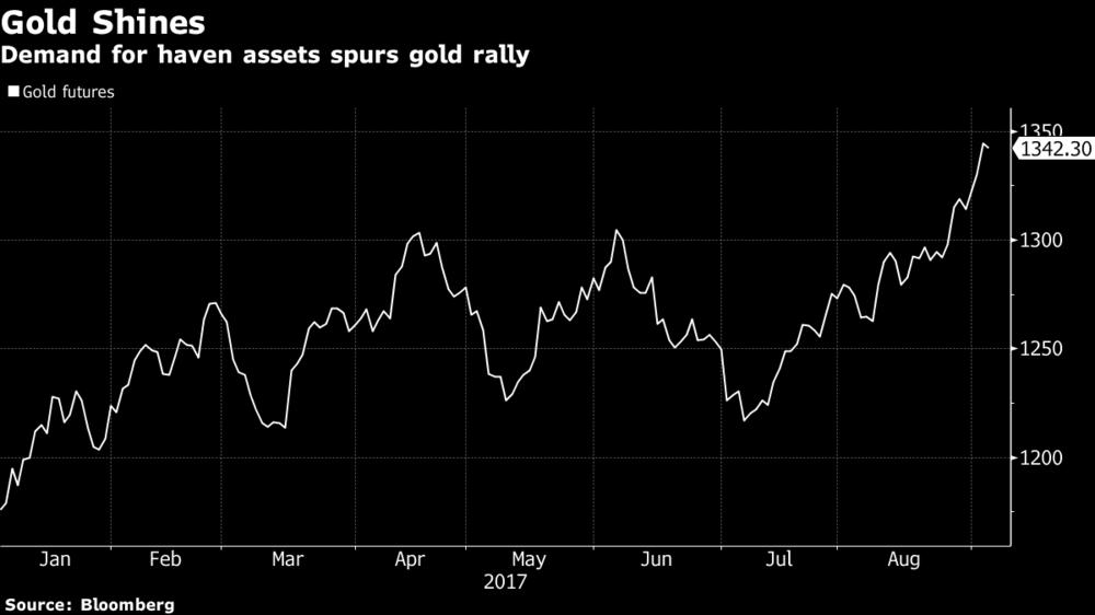 Gold Futures Jan - Aug 2017