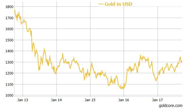 Gold Price in USD, Jan 2013 - 2017