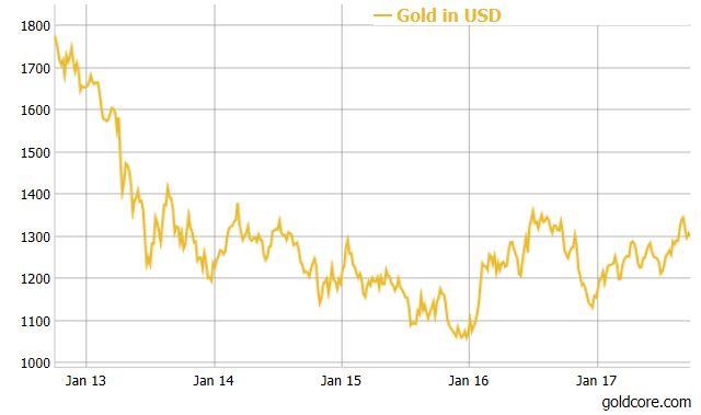 Gold Price in USD, Jan 2013 - 2017