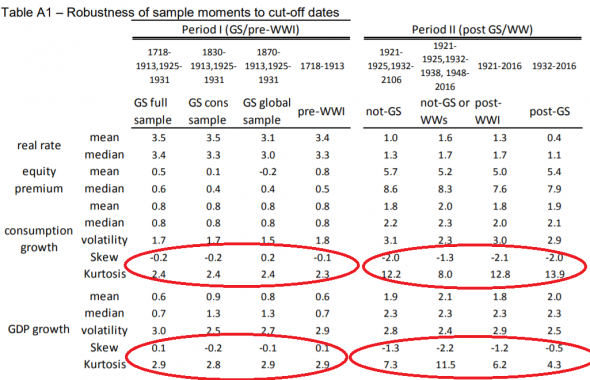 Robustness of sample moments to cut-off dates