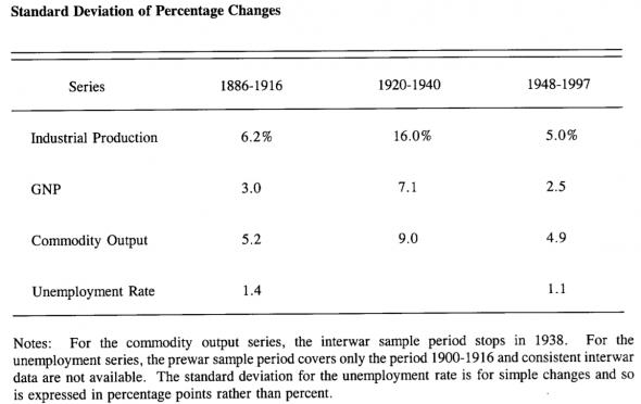 Percentage Changes, 1886 - 1997