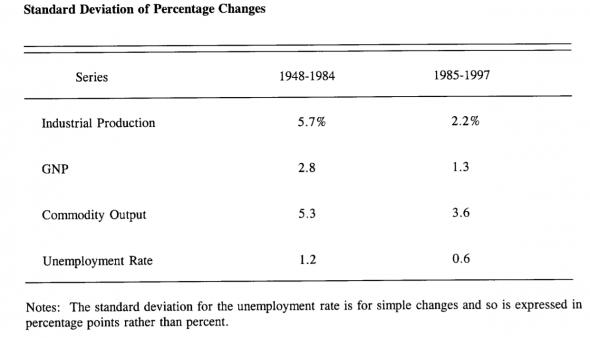 Percentage Changes, 1948 -1997