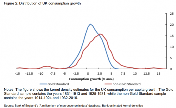 UK Consumption growth