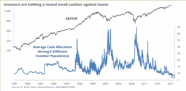 Investors are holding a record small cushion against losses 1981-2017