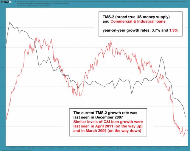 TMS-2 (broad true US money supply)