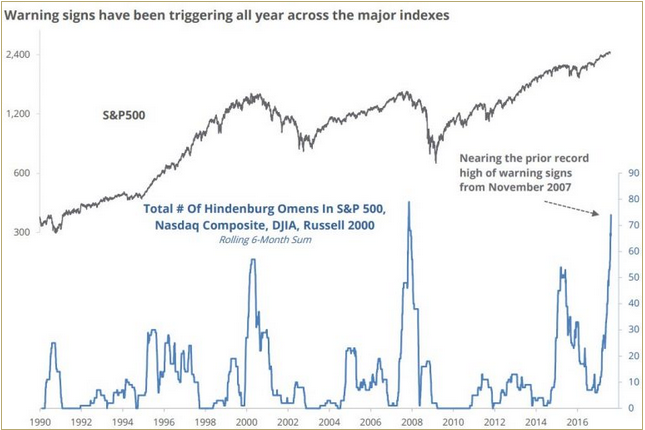 The number of Hindenburg signals across major indexes has soared this year