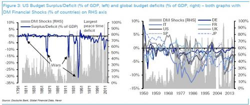 US Budget Surplus, 1979 - 2011 and Global Budget Deficits, 1950 - 2014