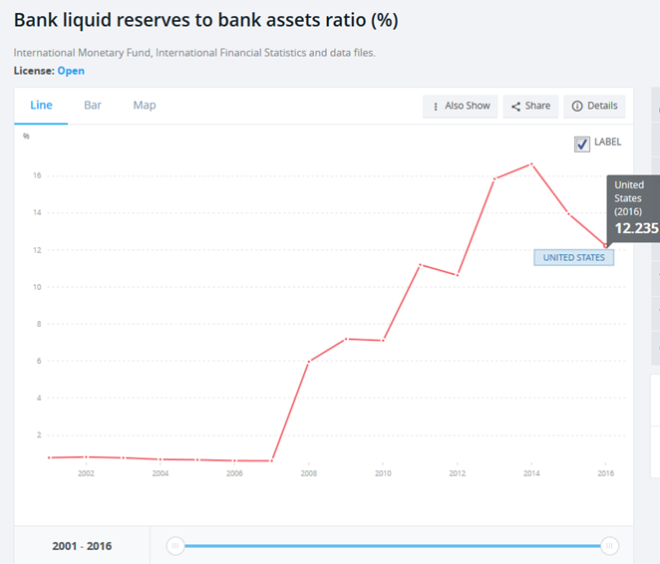 Bank liquid reserves to bank assets ratio, 2002 - 2016