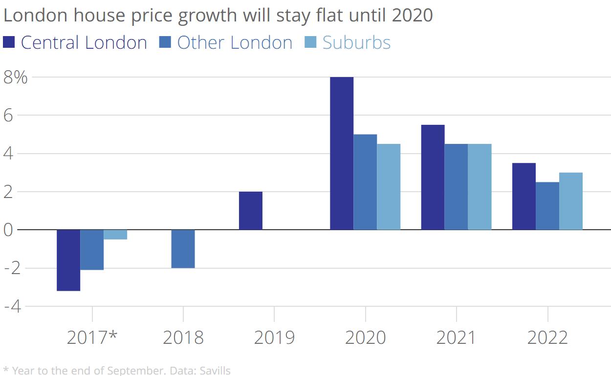 UK House Price Growth, 2017 - 2020