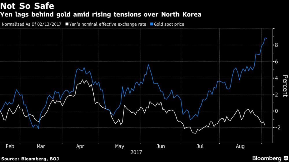 Gold Spot Price & Yen Exchange Rate