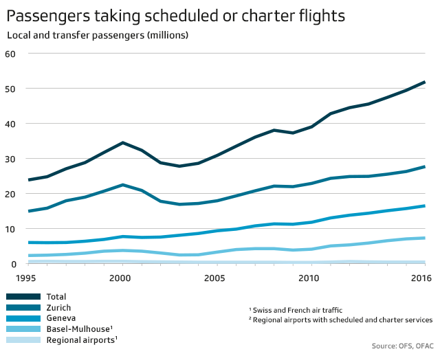 Passengers taking scheduled or charter flights, 1995 - 2016