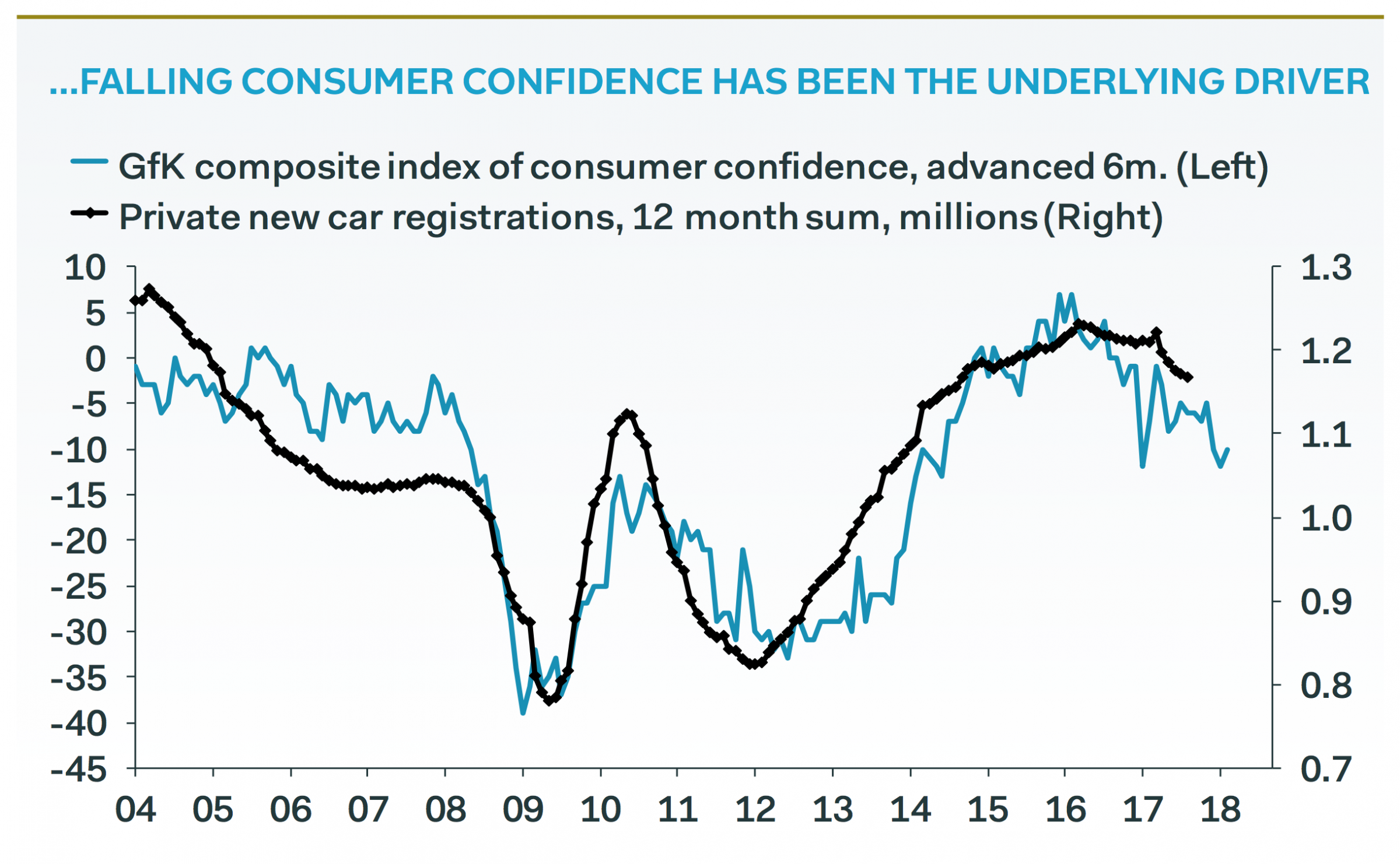 Composite index of consumer confidence and Private New car registrations, 2004 - 2018