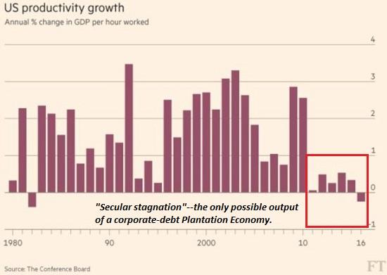 US Productivity Growth, 1980 - 2017
