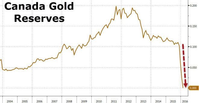 Canada Gold Reserves, 2004 - 2016