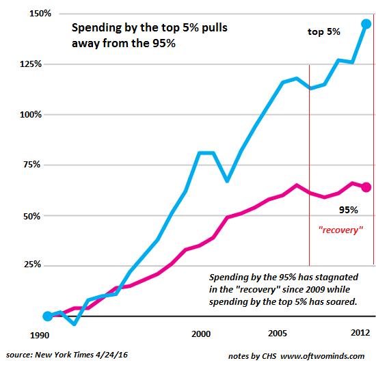 Top 5% Spending, 1990 - 2012