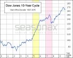 Dow Jones 10 Year Cycle, 1987 - 2015
