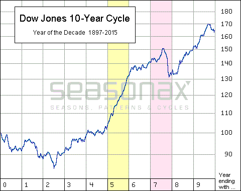 Dow Jones 10 Year Cycle, 1987 - 2015