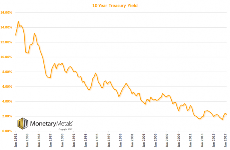 US 10 Year Treasury Yield, Jan 1981 - 2017