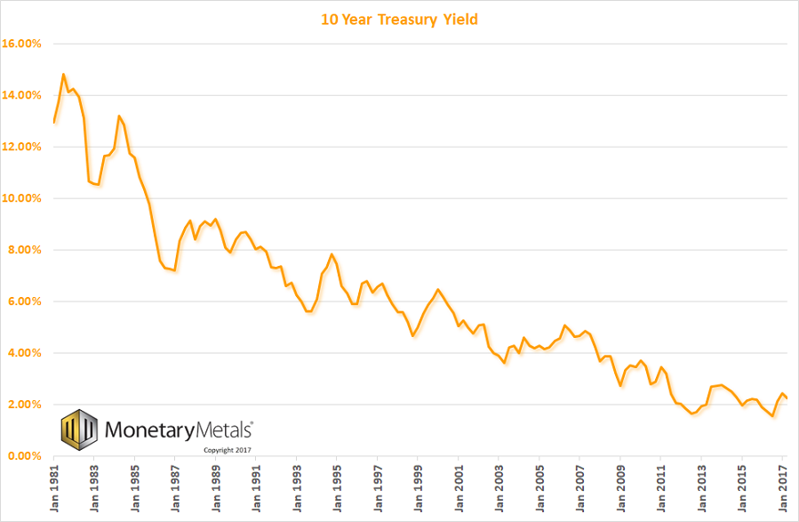 US 10 Year Treasury Yield, Jan 1981 - 2017