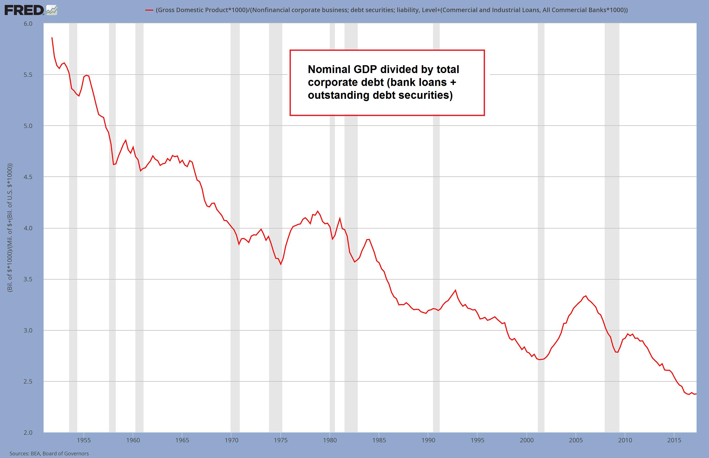 Corporate Debt Productivity, 1955 - 2015